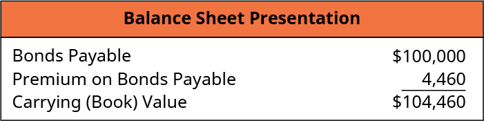 Balance Sheet Presentation: Bonds Payable 100,000, Less: Discount on Bonds Payable 8,200, equals Carrying (Book) Value $91,800.