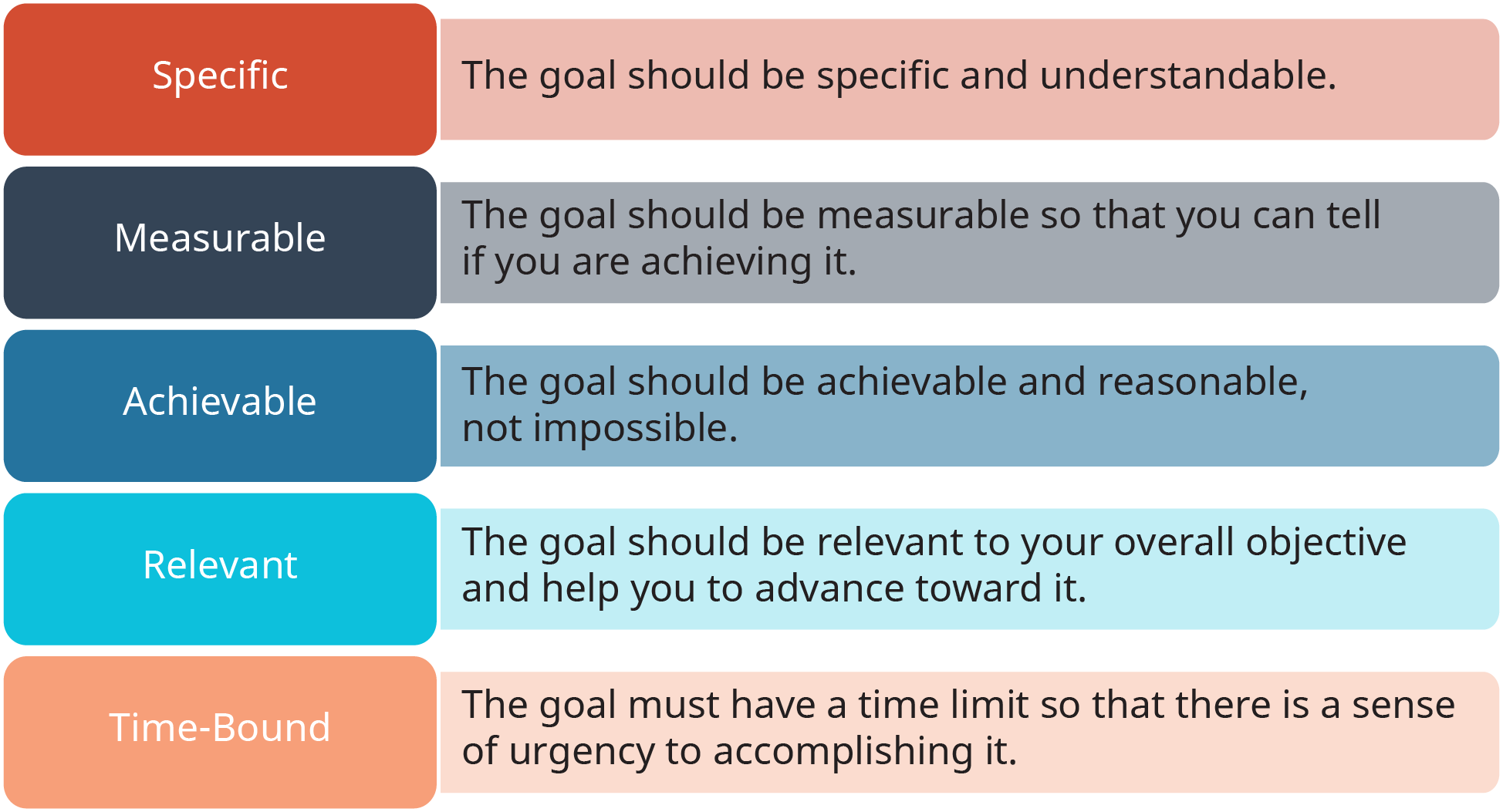 A diagram presents the SMART Framework for creating good goals.