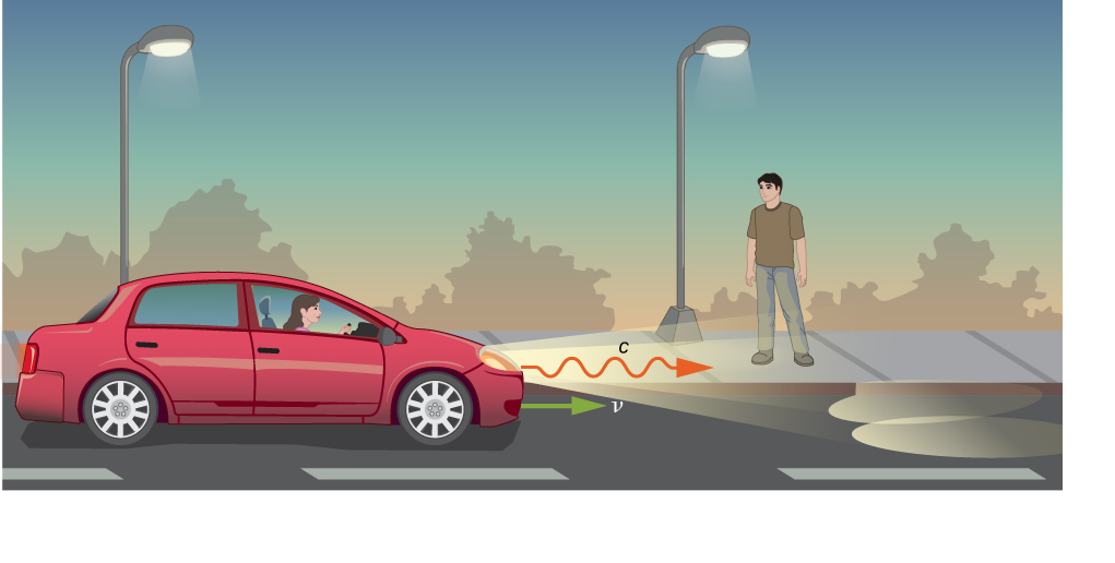 An illustration of a car moving with velocity v, with light coming from the headlights at a greater velocity c.