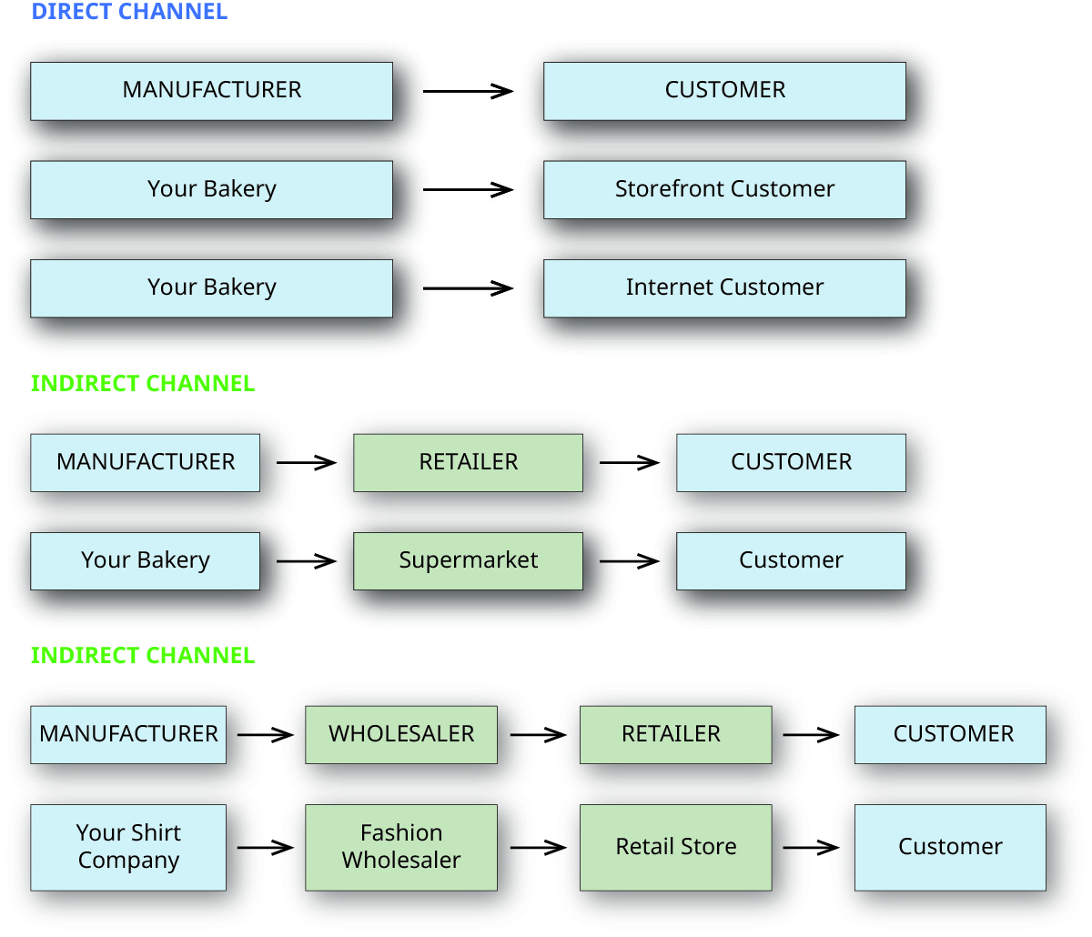 An illustration of a manufacturer (bakery) selling to a customer directly via a storefront or the Internet. The bakery could also sell indirectly using a retailer like a supermarket to the customer. In another example, a manufacturer that is a shirt company can use a fashion wholesaler as an indirect channel of sale, which would supply a retail store with products to sell to the customer.