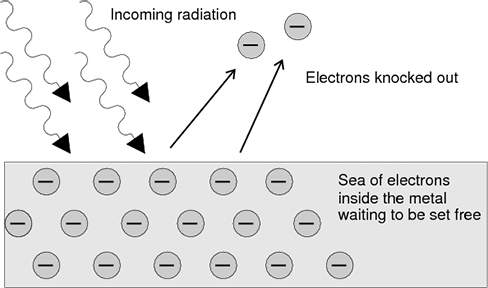 Four arrows representing 'incoming radiation' are shown striking a metal surface full of negative electrons. The metal surface is labeled 'Sea of electrons inside the metal waiting to be set free.' Leaving the metal surface are two new arrows, traveling upward and in the direction opposite the radiation strike. These arrows show the trajectory of two ejected electrons and are accompanied by the label 'Electrons knocked out.'