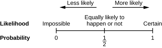 Image shows a number line from zero to one with a tick and label at one half. Tick zero represents the probability of an impossible event. Tick one represents the probability of a certain event. Tick one half represents the probability of an event that is equally likely to happen or not. Above the number line, an arrow points from one half toward zero showing that as probability moves closer to zero events are less likely. An arrow points from one half toward one showing that as probability moves closer to one events are more likely.