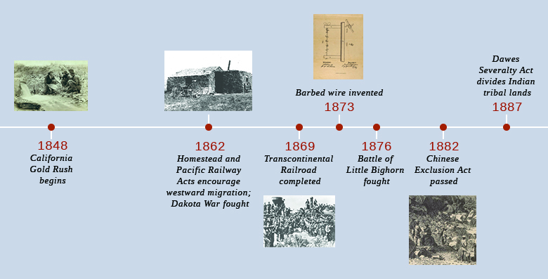 A timeline shows important events of the era. In 1848, the California Gold Rush begins; a photograph of three prospectors panning for gold by a stream is shown. In 1862, the Homestead Act and Pacific Railway Act are passed, and the Dakota War is fought; a photograph of a sod house is shown. In 1869, the first transcontinental railroad is completed; a photograph of the chief engineers of the Central Pacific and Union Pacific Railroads shaking hands at Promontory Point, surrounded by a crowd of workers, is shown. In 1873, barbed wire is invented; a diagram illustrating the construction of barbed wire is shown. In 1876, the Battle of Little Bighorn is fought. In 1882, the Chinese Exclusion Act is passed; a drawing of Chinese and African American railroad workers is shown.