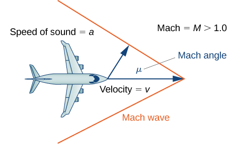 "An image of a birds eye view of an airplane. Directly in front of the airplane is a sideways ""V"" shape, with the airplane flying directly into the opening of the ""V"" shape. The ""V"" shape is labeled ""mach wave"". There are two arrows with labels. The first arrow points from the nose of the airplane to the corner of the ""V"" shape. This arrow has the label ""velocity = v"". The second arrow points diagonally from the nose of the airplane to the edge of the upper portion of the ""V"" shape. This arrow has the label ""speed of sound = a"". Between these two arrows is an angle labeled ""Mach angle"". There is also text in the image that reads ""mach = M > 1.0""."