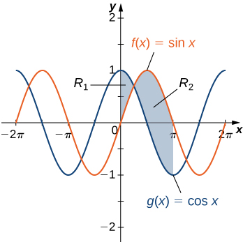 "This figure is has two graphs. They are the functions f(x) = sinx and g(x)= cosx. They are both periodic functions that resemble waves. There are two shaded areas between the graphs. The first shaded area is labeled ""R1"" and has g(x) above f(x). This region begins at the y-axis and stops where the curves intersect. The second region is labeled ""R2"" and begins at the intersection with f(x) above g(x). The shaded region stops at x=pi."
