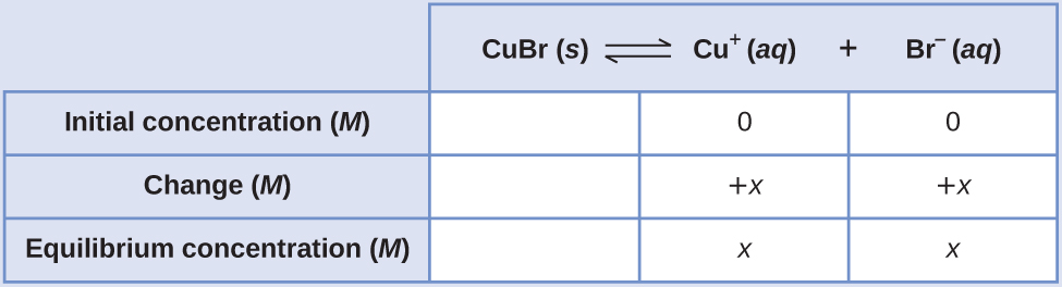 "This table has two main columns and four rows. The first row for the first column does not have a heading and then has the following in the first column: Initial concentration ( M ), Change ( M ), and Equilibrium concentration ( M ). The second column has the header of, ""C u B r equilibrium arrow C u superscript positive sign plus B r superscript negative sign."" Under the second column is a subgroup of three rows and three columns. The first column is blank. The second column has the following: 0, positive x, x. The third column has the following 0, positive x, x."