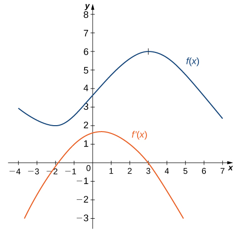 Two functions are graphed here: f(x) and f'(x). The function f(x) is the same as the above graph, that is, roughly sinusoidal, starting at (−4, 3), decreasing to a local minimum at (−2, 2), then increasing to a local maximum at (3, 6), and getting cut off at (7, 2). The function f'(x) is an downward-facing parabola with vertex near (0.5, 1.75), y-intercept (0, 1.5), and x-intercepts (−1.9, 0) and (3, 0).
