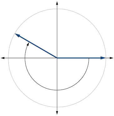 A graph of a circle with a negative angle inscribed.