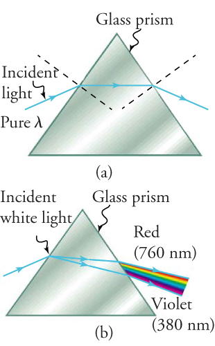 In view (a), a ray of pure light (denoted by an arrow) hits the edge of a glass prism at an angle. As demonstrated by the arrow, this light is refracted as it enters the prism and as it exits the prism. In view (b), white light (also denoted by an arrow) hits the edge of a glass prism at an angle. In this case the ray of light disperses, as shown by two arrows originating where the white light enters the prism. When the rays pass through the prism, the angle widens and a rainbow of light is seen exiting the prism.