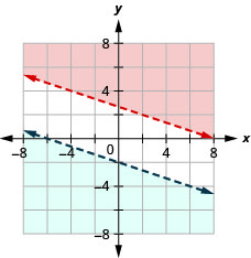 This figure shows a graph on an x y-coordinate plane of x + 3y is greater than 8 and y is less than –(1/3)x – 2. The area to the above or below each line is shaded slightly different colors. There is no overlapping area. Both lines are dotted.