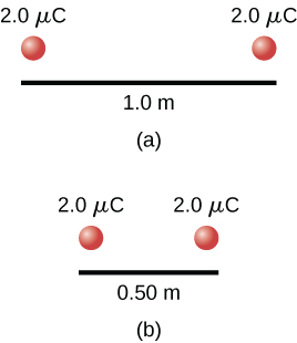 A pair of two microcoulomb charges are initially one meter apart. Work is done to move them to a distance of half a meter apart.