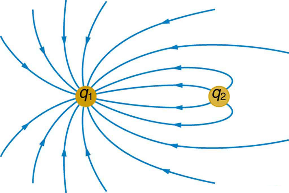 The figure shows two nearby charges, q one and q two. Electric field lines move away from q two and toward q one.