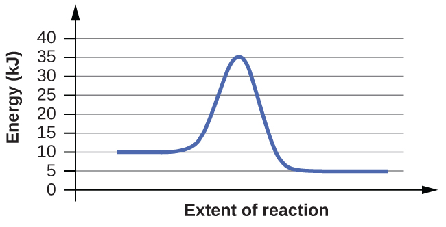 "This figure shows a graph. The x-axis is labeled, ""Extent of reaction,"" and the y-axis is labeled, ""Energy (k J)."" The y-axis is marked off from 0 to 40 at intervals of 5. A blue curve is shown. It begins with a horizontal region at 10. The curve then rises sharply near the middle to reach a maximum of 35 and similarly falls to another horizontal segment at 5."