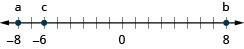 This figure is a number line. Negative 8 is labeled a, negative 6 is labeled c, and 5 is labeled b.