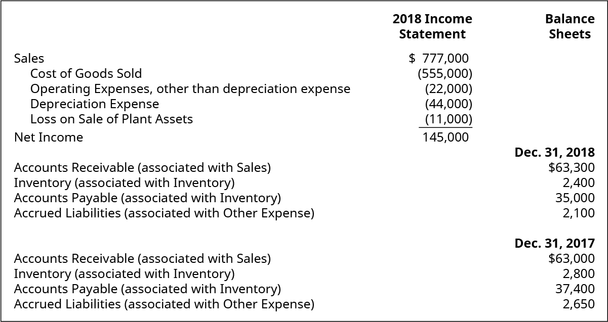 2018 Income Statement items: Sales $777,000. Cost of goods sold (555,000). Operating expenses, other than depreciation expense (22,000). Depreciation expense (44,000). Loss on sale of plant assets (11,000). Net income 145,000. Balance Sheet items: December 31, 2018: Accounts receivable (associated with sales) 63,300. Inventory (associated with inventory) 2,400. Accounts payable (associated with inventory) 35,000. Accrued liabilities (associated with other expenses) 2,100. December 31, 2017: Accounts receivable (associated with sales) $63,000. Inventory (associated with inventory) 2,800. Accounts payable (associated with inventory) 37,400. Accrued liabilities (associated with other expenses) 2,650.