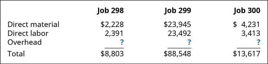 A chart showing costs for Jobs 298, 299, and 300. Direct material is 2,228, 23,945, and 4,231 respectively. Direct labor is 2,391, 23,492, and 3,413, respectively. Overhead is ?, ?, and ? respectively. The totals are 8,803, 88,548, and 13,617, respectively.