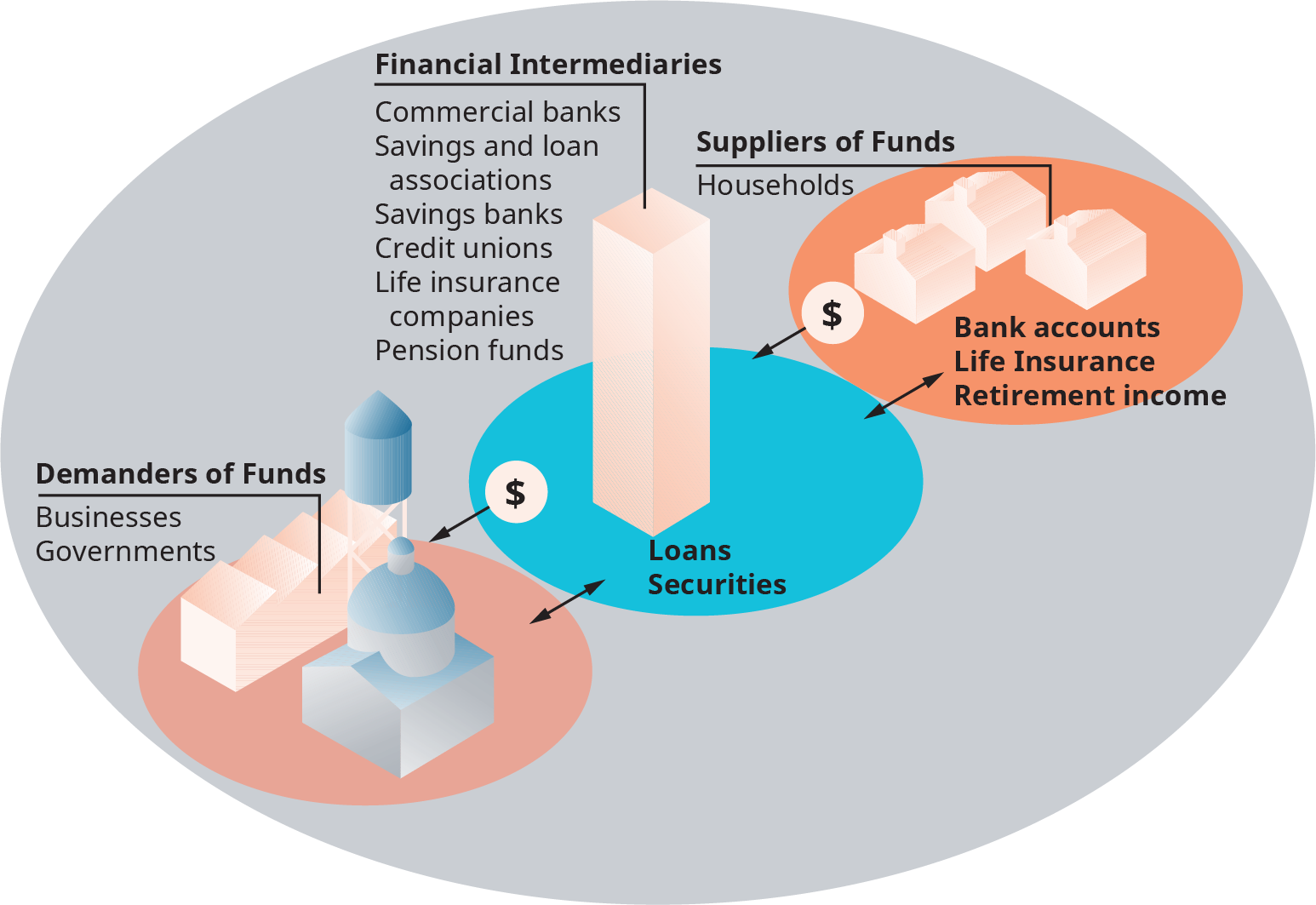 The center of the diagram is labeled, financial intermediaries. On each side of the center there are illustrations. On the left there are demanders of funds, and on the right there are suppliers of funds. Under financial intermediaries it reads as follows; commercial banks, savings and loan associations, savings banks, credit unions, life insurance companies and pension funds. Arrows point back and forth from here to the demander of funds, and the arrow is labeled as loans, securities. Demanders of funds are noted as business; governments. Arrows point back and forth from the financial intermediaries and suppliers of funds; the arrow is labeled bank accounts, life insurance, and retirement income. Supplier of funds are noted as households.